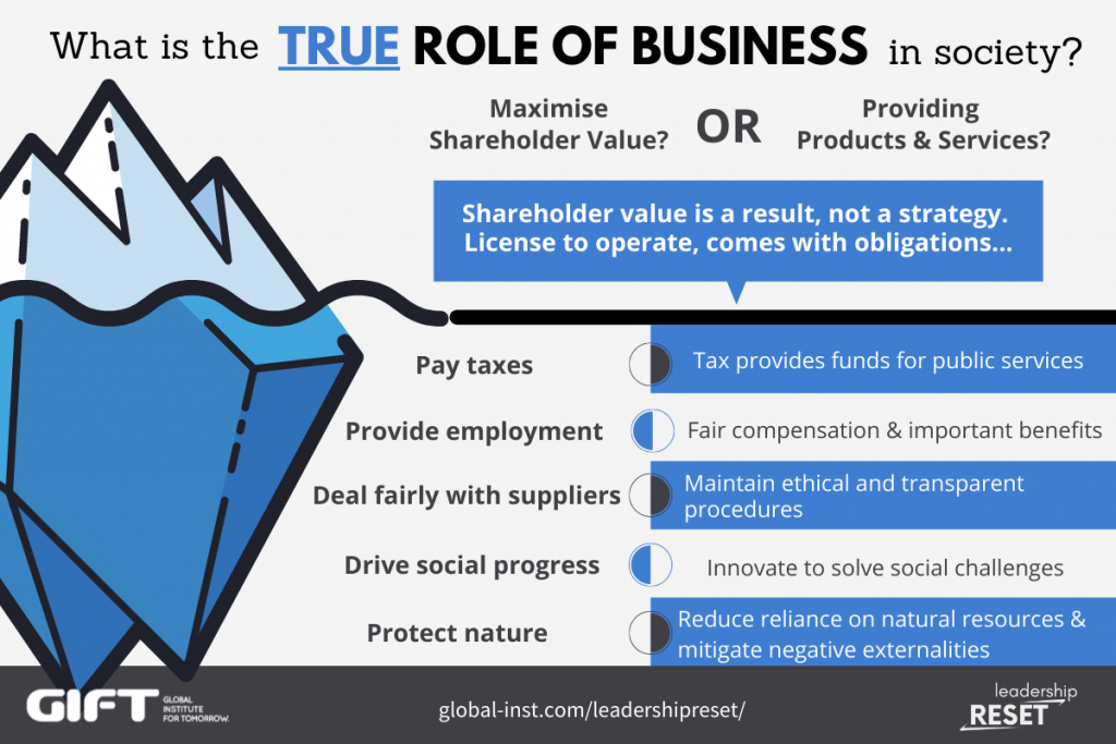 What is the true role of business in society?