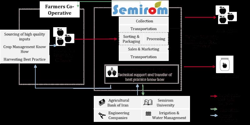 semirom-operations-flow