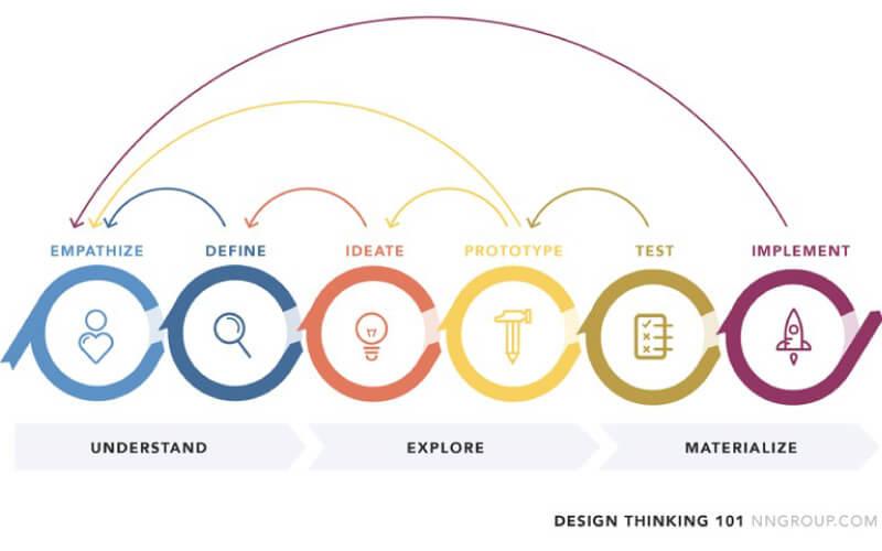 design-thiking-101