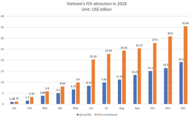 vietnam-fdi