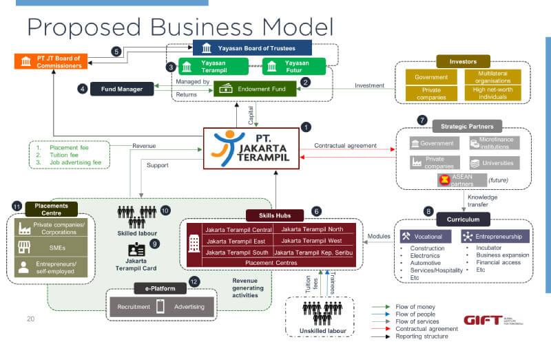 proposed-business-model-blog