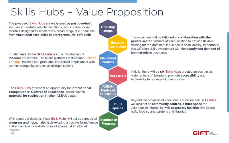 skills-hubs-blog