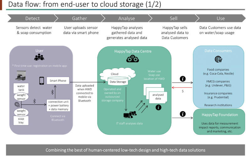cloud-storage-Vietnam-(2016)